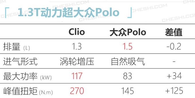 雷诺首款国产轿车曝光 与大众Polo同级搭1.3T