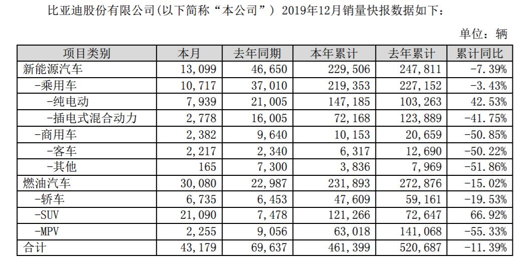 比亚迪2019年销售46.14万辆 新能源下滑SUV增长