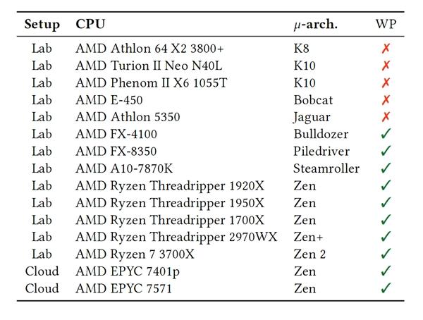 推土�C、Zen架��被曝全都有安全漏洞!AMD官方回��