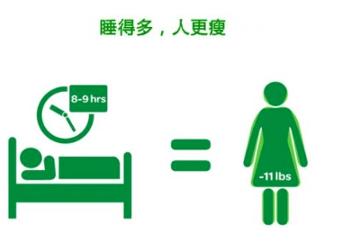 失眠与肥胖的关系