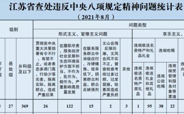 8月江苏查处违反中央八项规定精神问题401起
